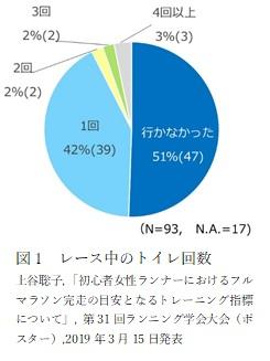 神戸マラソンを完走した初心者女性ランナーを対象に、レース中に何回トイレへ行ったのかについて調査データです。