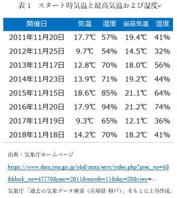 スタート時気温と最高気温および湿度についての表