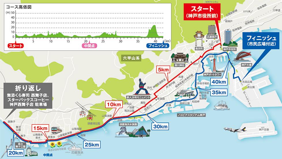 第9回神戸マラソン公式サイトのコースマップです。